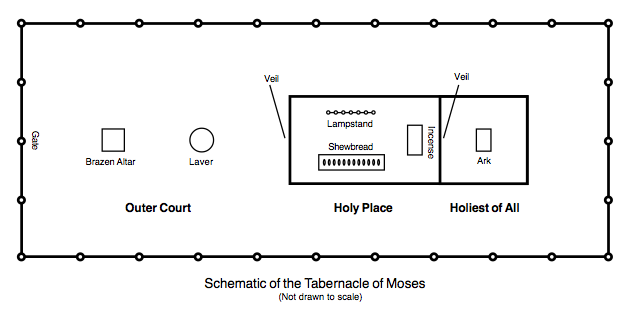 The Tabernacle Of Moses What He Is Teaching Me