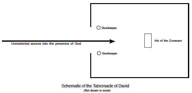 The Tabernacle Of David What He Is Teaching Me